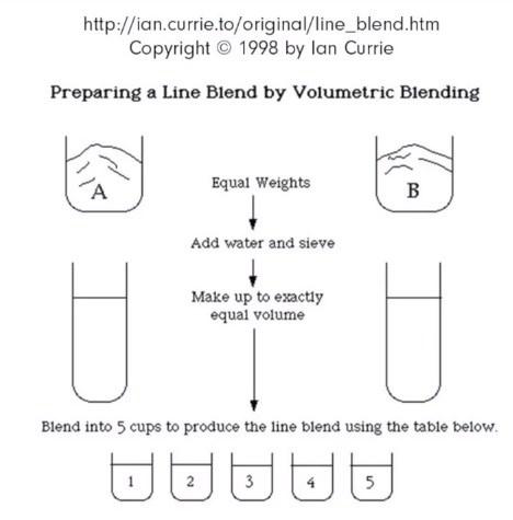 LineBlendIC